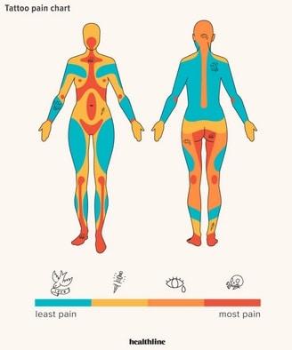 pain chart for women calf tattoo