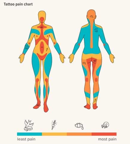 tattoo pain scale