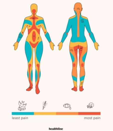 Tattoo pain chart if you are a woman