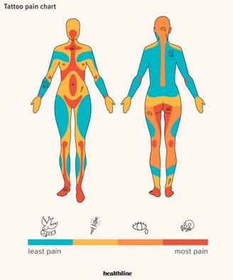 pain chart for women tattoo on the hip